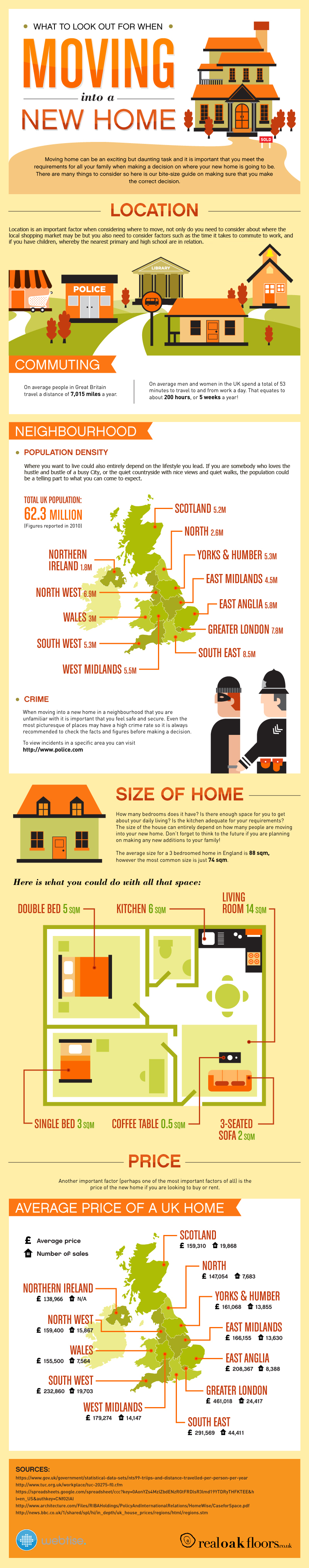 rof infographic What to Look out for When Moving into a New Home [INFOGRAPHIC]