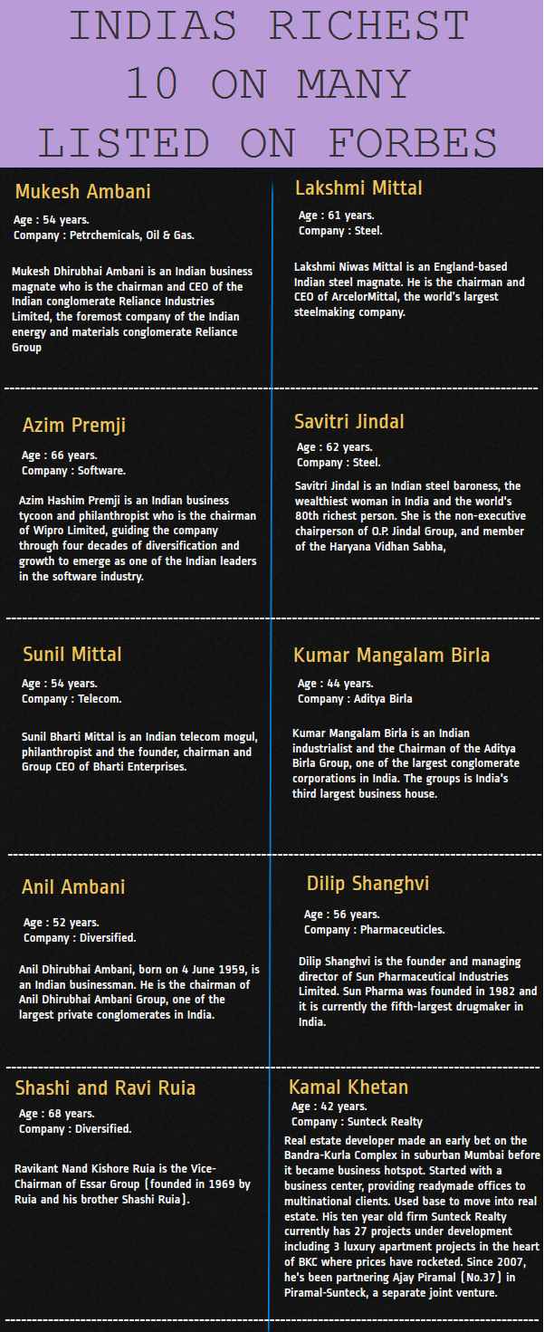 top richest india Indias Richest 10 on Many Listed on Forbes