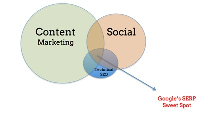 321 Mattcutts: Content Marketing to Take the Lead in SERPs