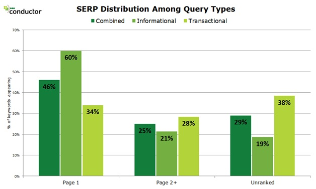 412 Mattcutts: Content Marketing to Take the Lead in SERPs