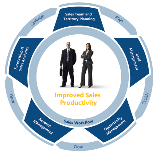 Plan The Real Value of an Efficient Sales Team