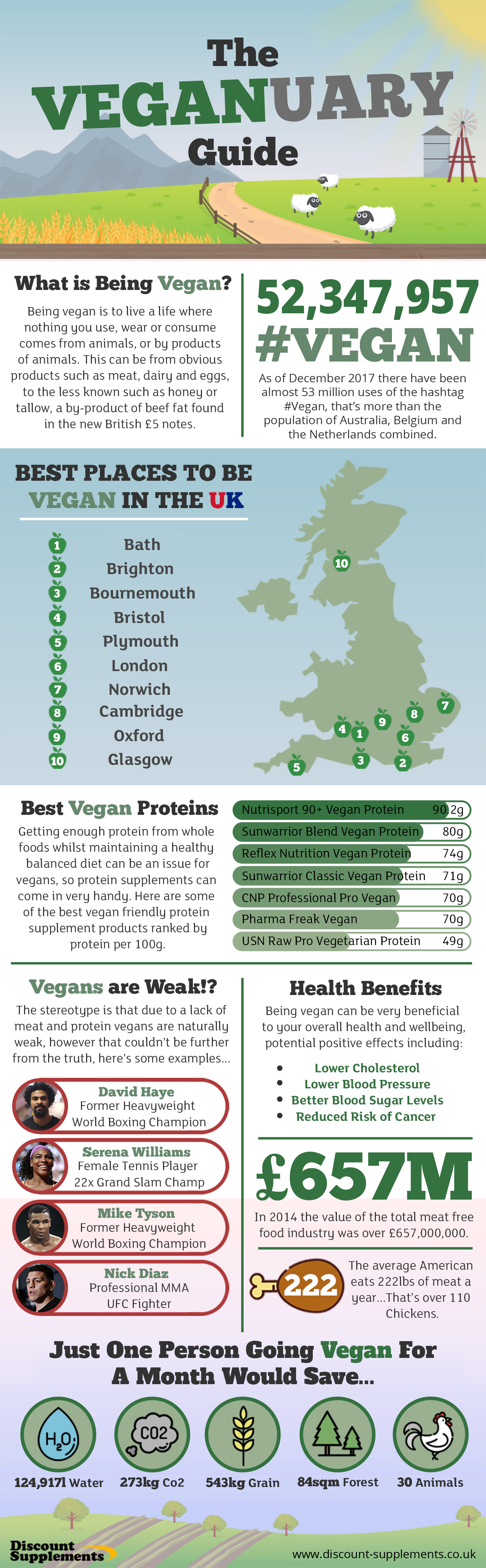 Veganuary Infographic The Veganuary Guide   Infographic